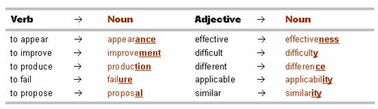 Help me with nouns, adjectives, and ing form?